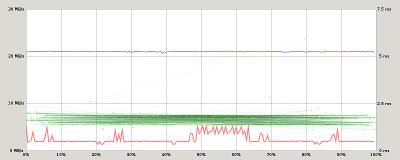 SanDisk microSD 16G - graphique de performance