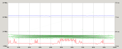 SanDisk microSD 16G performance graph