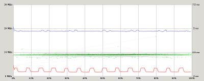 kingstone microSD 16G performance graph